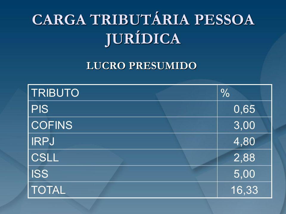 CARGA TRIBUTÁRIA PESSOA JURÍDICA LUCRO PRESUMIDO TRIBUTO% PIS0,65 COFINS3,00 IRPJ4,80 CSLL2,88 ISS5,00 TOTAL16,33