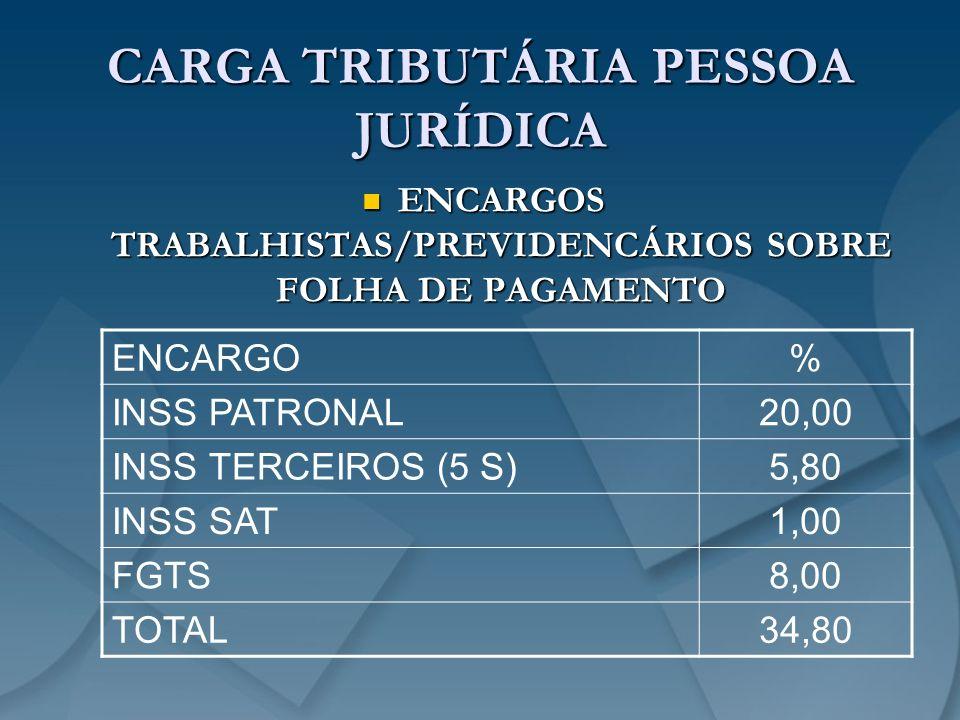 CARGA TRIBUTÁRIA PESSOA JURÍDICA ENCARGOS TRABALHISTAS/PREVIDENCÁRIOS SOBRE FOLHA DE PAGAMENTO ENCARGOS TRABALHISTAS/PREVIDENCÁRIOS SOBRE FOLHA DE PAG