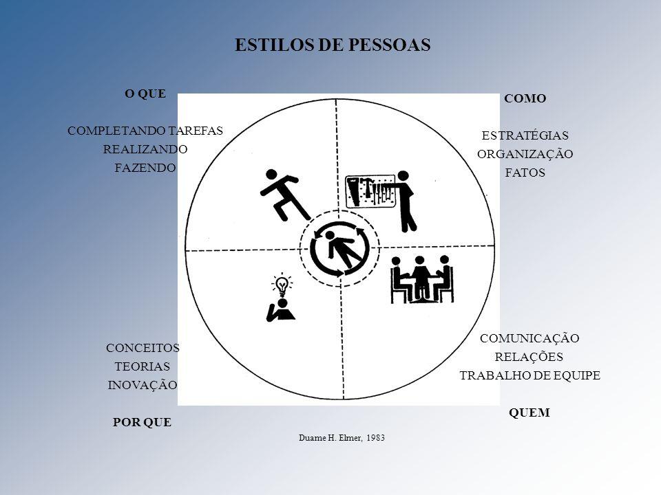 ESTILOS DE PESSOAS COMO ESTRATÉGIAS ORGANIZAÇÃO FATOS O QUE COMPLETANDO TAREFAS REALIZANDO FAZENDO COMUNICAÇÃO RELAÇÕES TRABALHO DE EQUIPE QUEM CONCEI