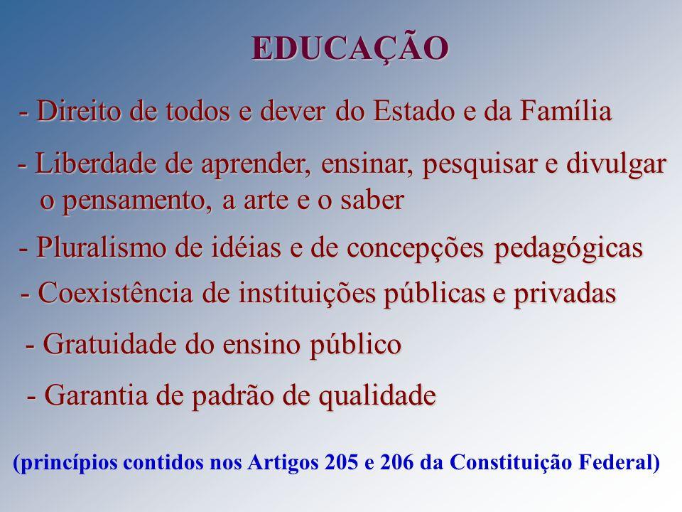 EDUCAÇÃO - Direito de todos e dever do Estado e da Família - Liberdade de aprender, ensinar, pesquisar e divulgar o pensamento, a arte e o saber Plura
