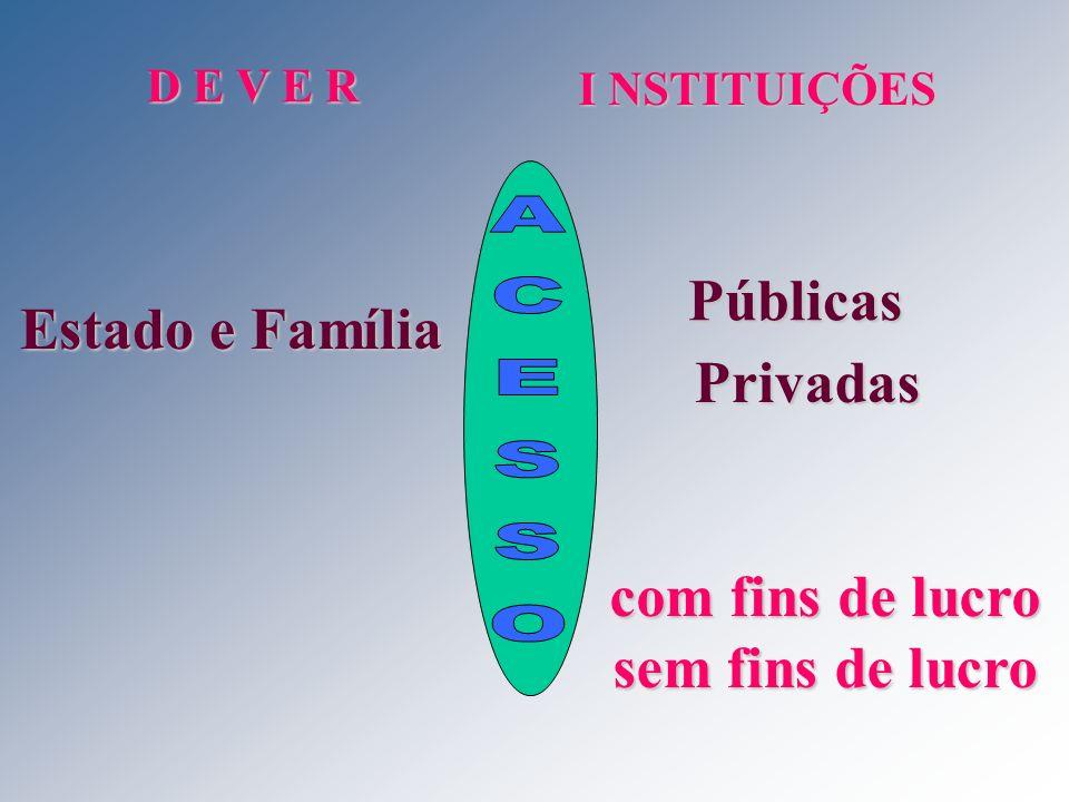 D E V E R I NSTITUIÇÕES Estado e Família Públicas Privadas com fins de lucro sem fins de lucro