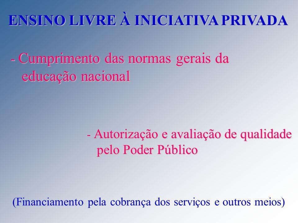 ENSINO LIVRE À INICIATIVA PRIVADA - Cumprimento das normas gerais da educação nacional - Autorização e avaliação de qualidade pelo Poder Público (Fina