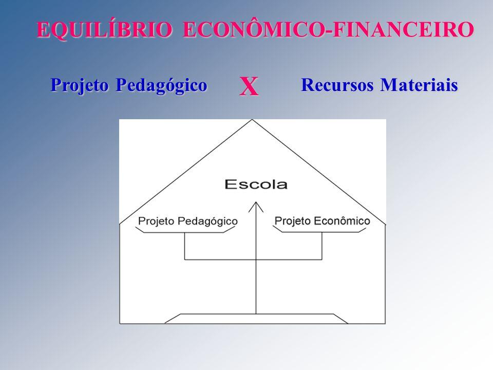 EQUILÍBRIO ECONÔMICO-FINANCEIRO Projeto Pedagógico X Recursos Materiais