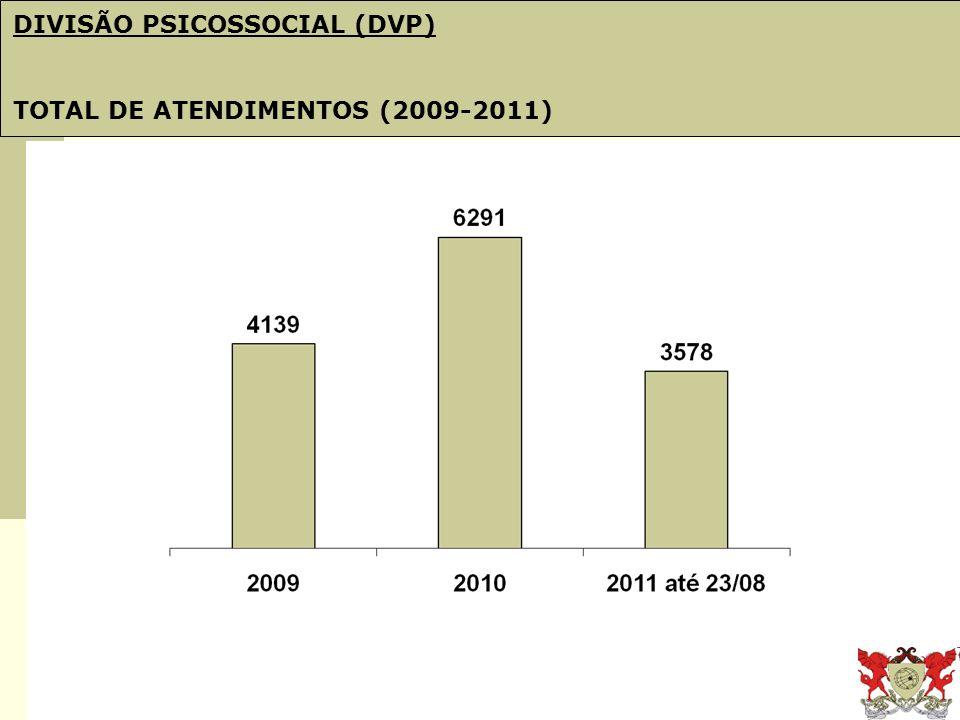 Obj. 21: PDI e Plano de Gestão DIVISÃO PSICOSSOCIAL (DVP) TOTAL DE ATENDIMENTOS (2009-2011)