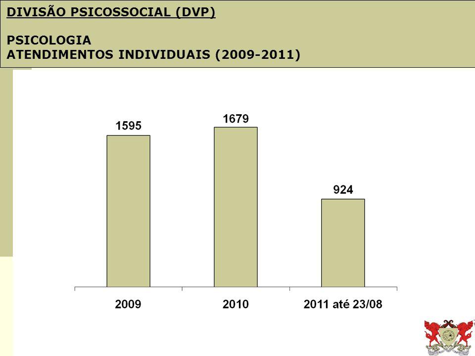 Obj. 21: PDI e Plano de Gestão DIVISÃO PSICOSSOCIAL (DVP) PSICOLOGIA ATENDIMENTOS INDIVIDUAIS (2009-2011)