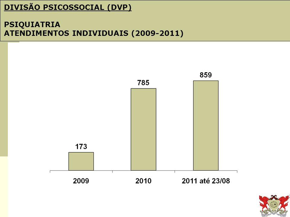 Obj. 21: PDI e Plano de Gestão DIVISÃO PSICOSSOCIAL (DVP) PSIQUIATRIA ATENDIMENTOS INDIVIDUAIS (2009-2011)