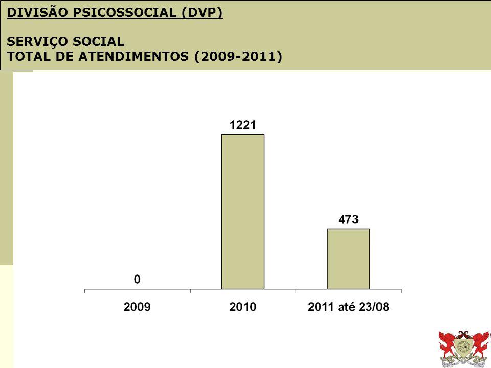 Obj. 21: PDI e Plano de Gestão DIVISÃO PSICOSSOCIAL (DVP) SERVIÇO SOCIAL TOTAL DE ATENDIMENTOS (2009-2011)