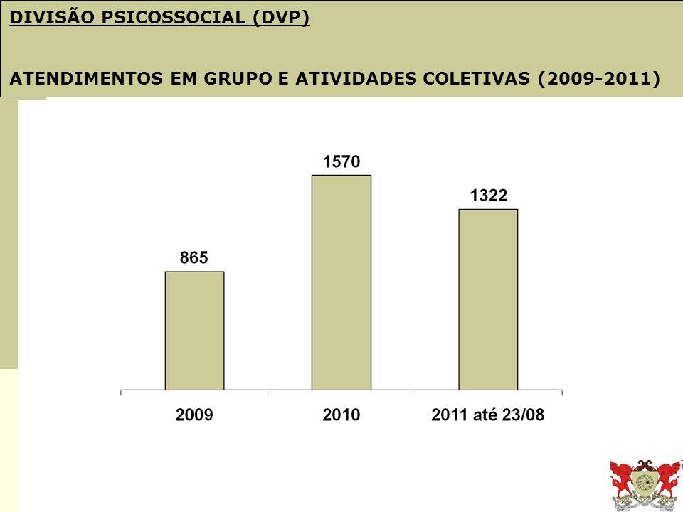 Obj. 21: PDI e Plano de Gestão DIVISÃO PSICOSSOCIAL (DVP) ATENDIMENTOS EM GRUPO E ATIVIDADES COLETIVAS (2009-2011)