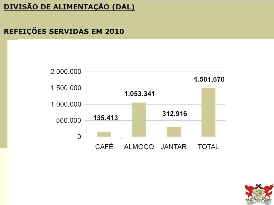 Obj. 21: PDI e Plano de Gestão DIVISÃO DE ALIMENTAÇÃO (DAL) REFEIÇÕES SERVIDAS EM 2010