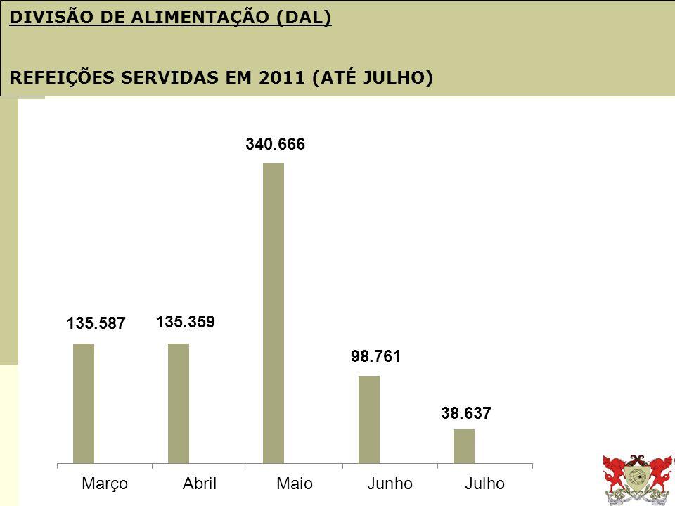Obj. 21: PDI e Plano de Gestão DIVISÃO DE ALIMENTAÇÃO (DAL) REFEIÇÕES SERVIDAS EM 2011 (ATÉ JULHO)