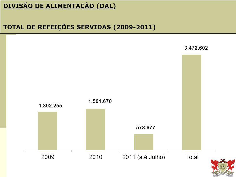 Obj. 21: PDI e Plano de Gestão DIVISÃO DE ALIMENTAÇÃO (DAL) TOTAL DE REFEIÇÕES SERVIDAS (2009-2011)