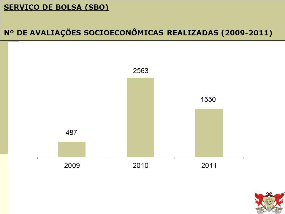 Obj. 21: PDI e Plano de Gestão SERVIÇO DE BOLSA (SBO) Nº DE AVALIAÇÕES SOCIOECONÔMICAS REALIZADAS (2009-2011)