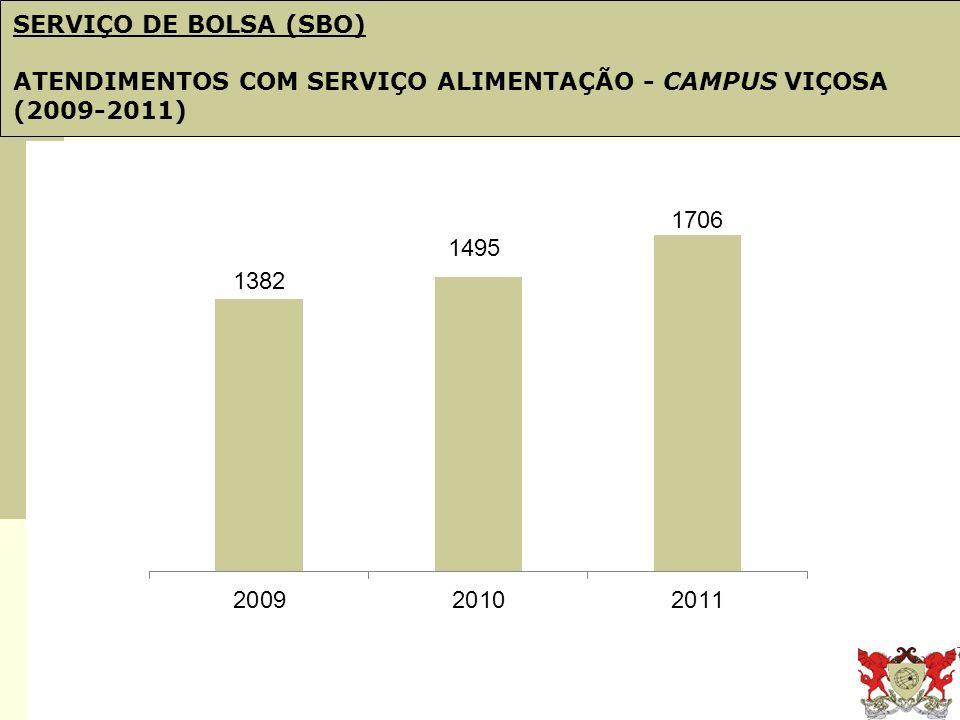 Obj. 21: PDI e Plano de Gestão SERVIÇO DE BOLSA (SBO) ATENDIMENTOS COM SERVIÇO ALIMENTAÇÃO - CAMPUS VIÇOSA (2009-2011)