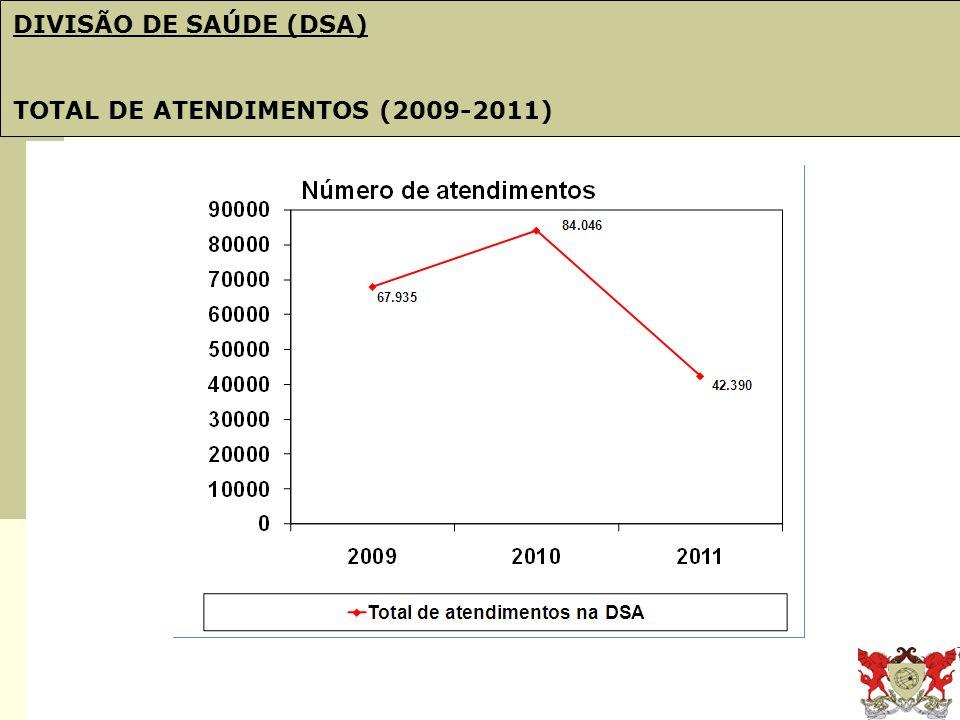 Obj. 21: PDI e Plano de Gestão DIVISÃO DE SAÚDE (DSA) TOTAL DE ATENDIMENTOS (2009-2011)