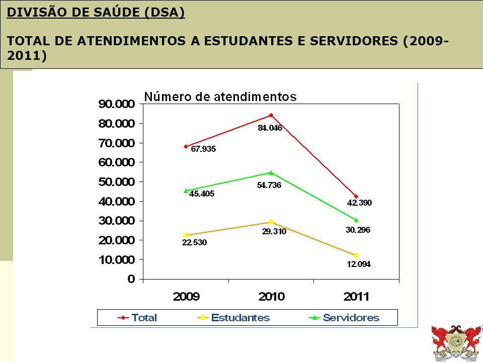 Obj. 21: PDI e Plano de Gestão DIVISÃO DE SAÚDE (DSA) TOTAL DE ATENDIMENTOS A ESTUDANTES E SERVIDORES (2009- 2011)