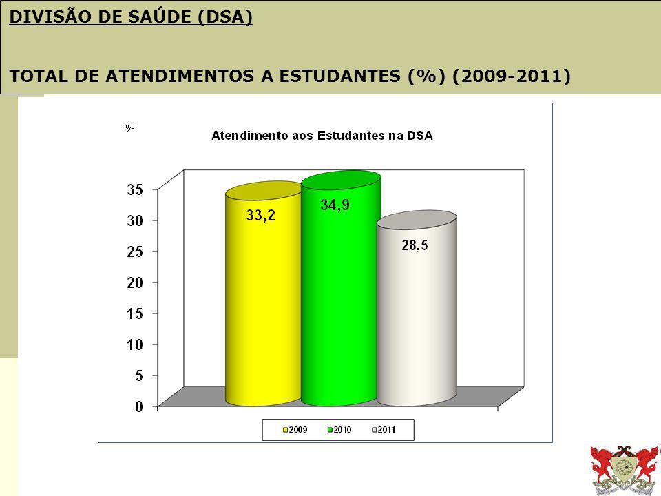 Obj. 21: PDI e Plano de Gestão DIVISÃO DE SAÚDE (DSA) TOTAL DE ATENDIMENTOS A ESTUDANTES (%) (2009-2011)