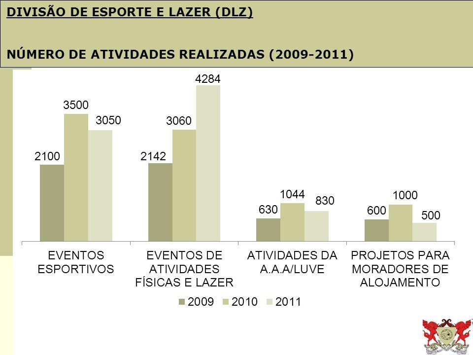 Obj. 21: PDI e Plano de Gestão DIVISÃO DE ESPORTE E LAZER (DLZ) NÚMERO DE ATIVIDADES REALIZADAS (2009-2011)