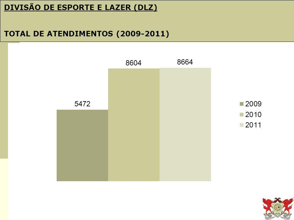 Obj. 21: PDI e Plano de Gestão DIVISÃO DE ESPORTE E LAZER (DLZ) TOTAL DE ATENDIMENTOS (2009-2011)
