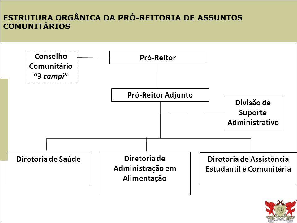 Estrutura UFV ESTRUTURA ORGÂNICA DA PRÓ-REITORIA DE ASSUNTOS COMUNITÁRIOS Conselho Comunitário 3 campi Pró-Reitor Pró-Reitor Adjunto Diretoria de Saúd