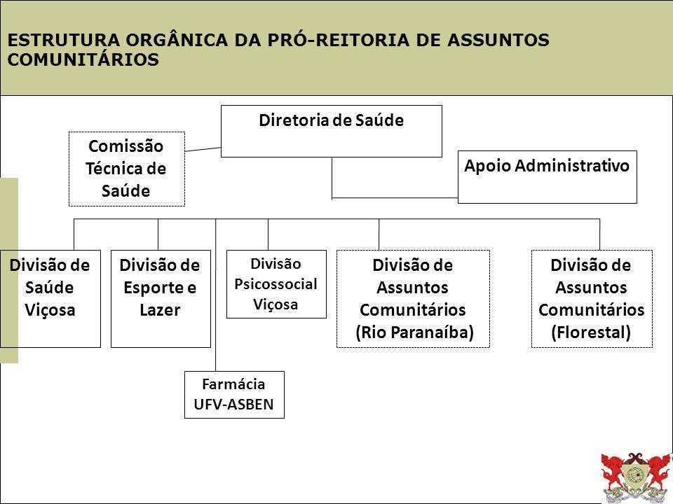 Estrutura UFV ESTRUTURA ORGÂNICA DA PRÓ-REITORIA DE ASSUNTOS COMUNITÁRIOS Diretoria de Saúde Divisão de Saúde Viçosa Divisão Psicossocial Viçosa Divis