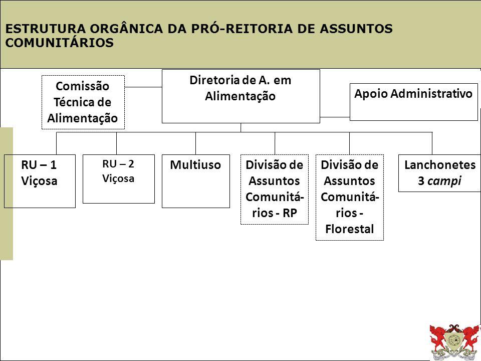 Estrutura UFV ESTRUTURA ORGÂNICA DA PRÓ-REITORIA DE ASSUNTOS COMUNITÁRIOS Diretoria de A. em Alimentação RU – 1 Viçosa RU – 2 Viçosa MultiusoDivisão d