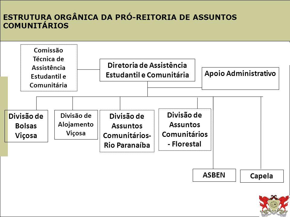 Estrutura UFV ESTRUTURA ORGÂNICA DA PRÓ-REITORIA DE ASSUNTOS COMUNITÁRIOS Diretoria de Assistência Estudantil e Comunitária Divisão de Bolsas Viçosa D