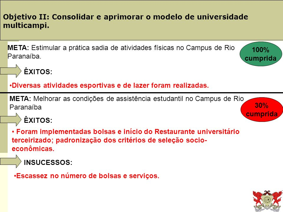 Obj. 19: PINGIFES Objetivo II: Consolidar e aprimorar o modelo de universidade multicampi. ÊXITOS: Diversas atividades esportivas e de lazer foram rea