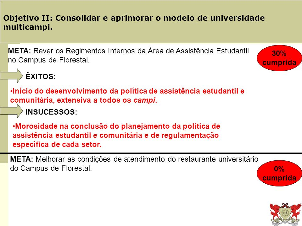 Obj. 19: PINGIFES Objetivo II: Consolidar e aprimorar o modelo de universidade multicampi. ÊXITOS: Início do desenvolvimento da política de assistênci