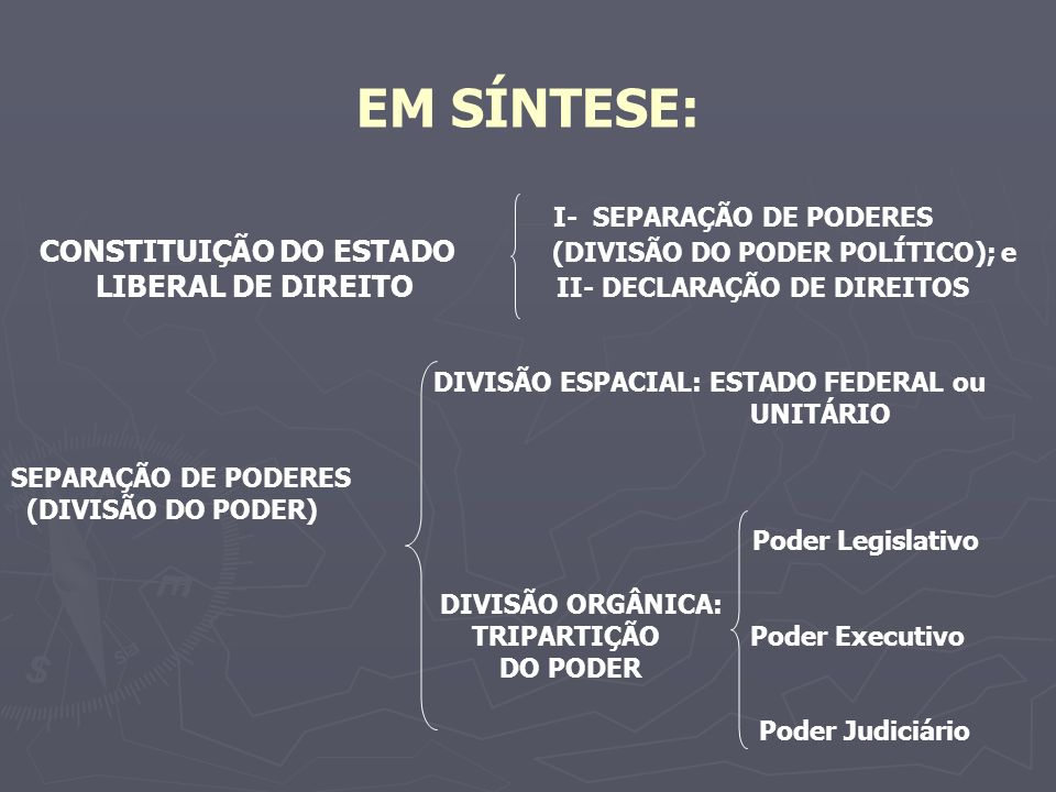 EM SÍNTESE: I- SEPARAÇÃO DE PODERES CONSTITUIÇÃO DO ESTADO (DIVISÃO DO PODER POLÍTICO); e LIBERAL DE DIREITO II- DECLARAÇÃO DE DIREITOS DIVISÃO ESPACIAL: ESTADO FEDERAL ou UNITÁRIO SEPARAÇÃO DE PODERES (DIVISÃO DO PODER) Poder Legislativo DIVISÃO ORGÂNICA: TRIPARTIÇÃO Poder Executivo DO PODER Poder Judiciário