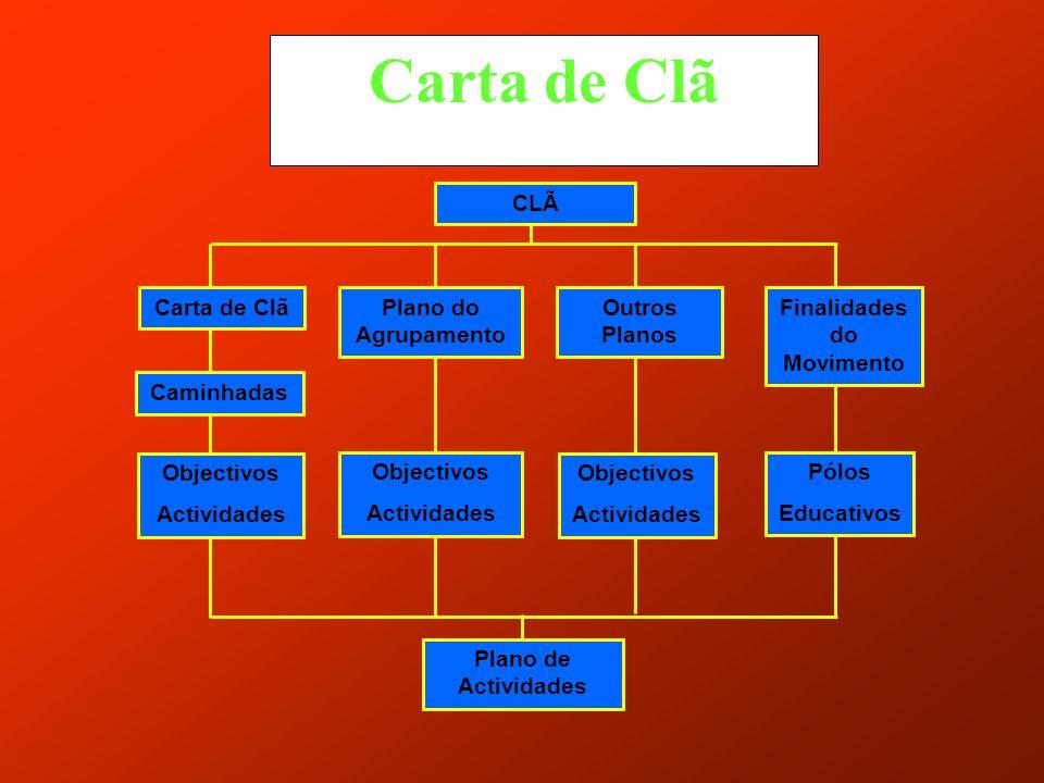 CARTA DE CLA (PROJECTO COMUNITÁRIO DE VIDA E PROGRESSO) (Vamos apresentar um exemplo de CARTA DE CLA tendo por base um Clã que tem elementos em todas as etapas).