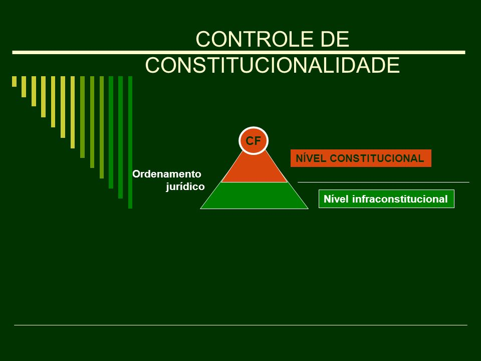 NÍVEL CONSTITUCIONAL Nível infraconstitucional Ordenamento jurídico CF CONTROLE DE CONSTITUCIONALIDADE