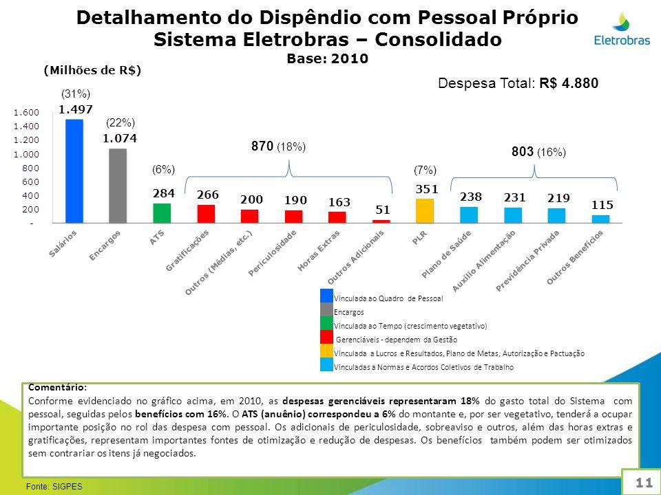 Comentário: Conforme evidenciado no gráfico acima, em 2010, as despesas gerenciáveis representaram 18% do gasto total do Sistema com pessoal, seguidas pelos benefícios com 16%.