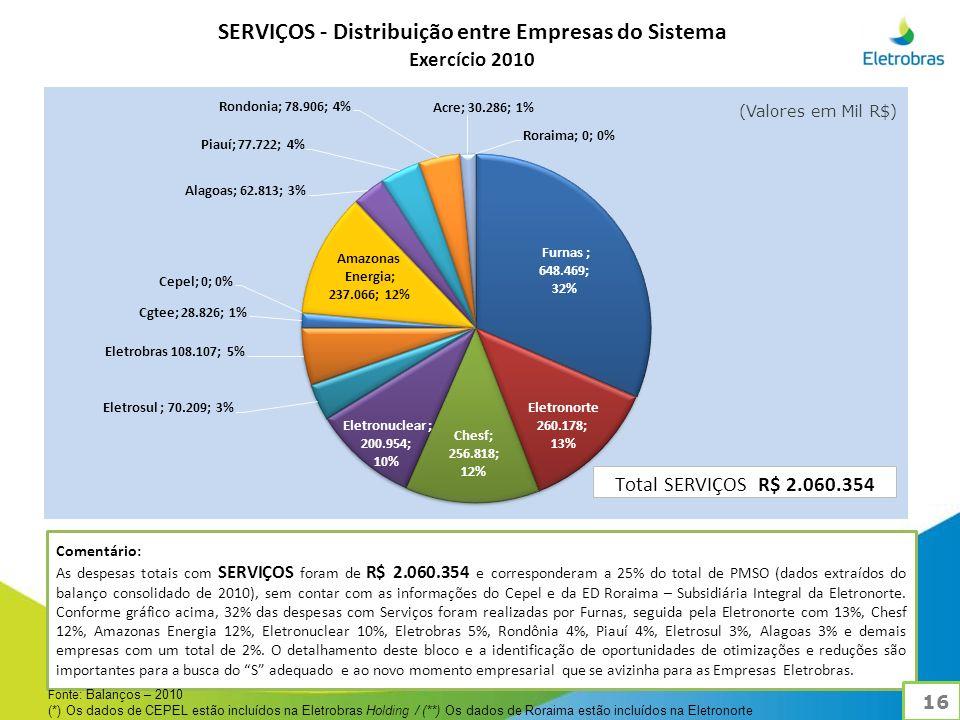 Comentário: As despesas totais com SERVIÇOS foram de R$ 2.060.354 e corresponderam a 25% do total de PMSO (dados extraídos do balanço consolidado de 2010), sem contar com as informações do Cepel e da ED Roraima – Subsidiária Integral da Eletronorte.