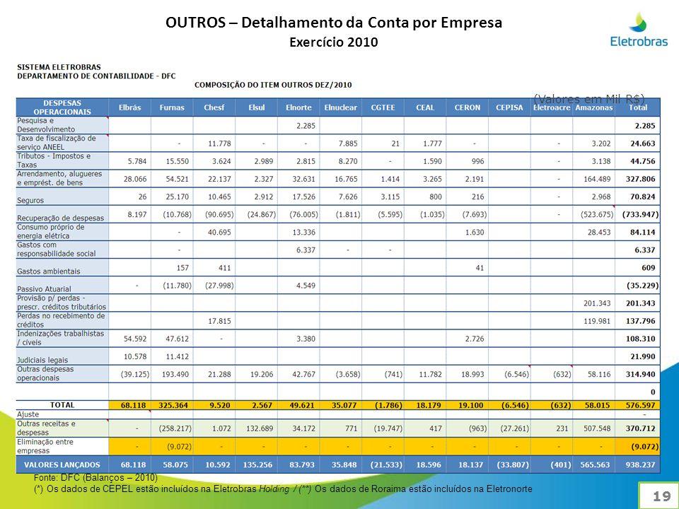 Fonte : DFC (Balanços – 2010) (*) Os dados de CEPEL estão incluídos na Eletrobras Holding / (**) Os dados de Roraima estão incluídos na Eletronorte OUTROS – Detalhamento da Conta por Empresa Exercício 2010 19 (Valores em Mil R$)