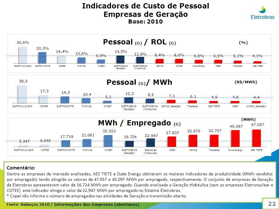 Indicadores de Custo de Pessoal Empresas de Geração Base: 2010 Comentário: Dentre as empresas de mercado analisadas, AES TIETE e Duke Energy obtiveram os maiores indicadores de produtividade (MWh vendidos por empregado) tendo atingido os valores de 47.057 e 45.097 MWh por empregado, respectivamente.