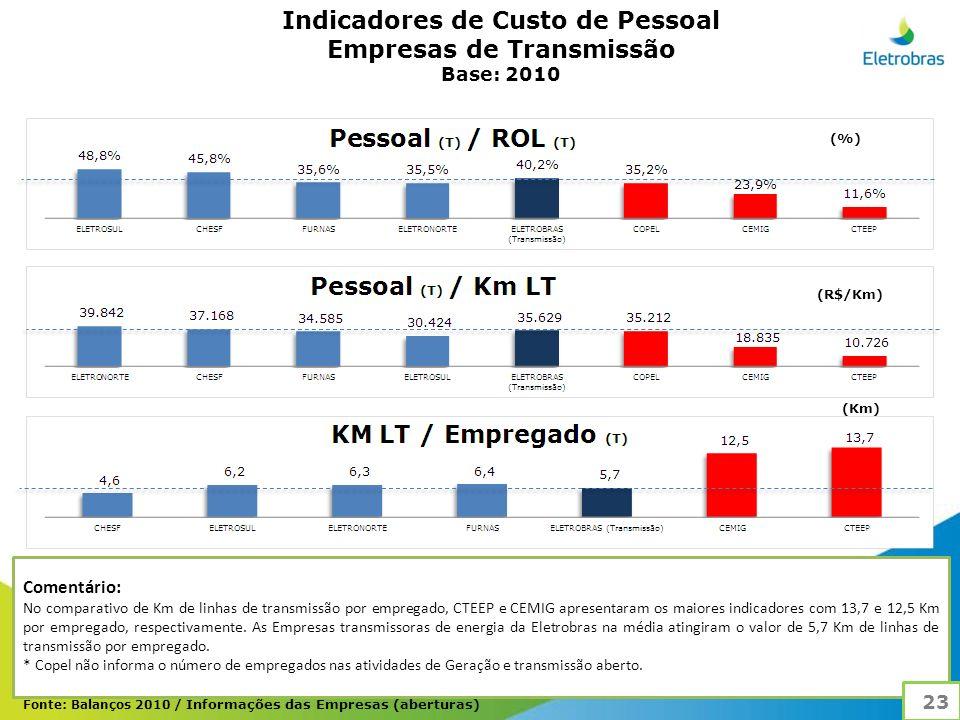 Indicadores de Custo de Pessoal Empresas de Transmissão Base: 2010 Comentário: No comparativo de Km de linhas de transmissão por empregado, CTEEP e CEMIG apresentaram os maiores indicadores com 13,7 e 12,5 Km por empregado, respectivamente.