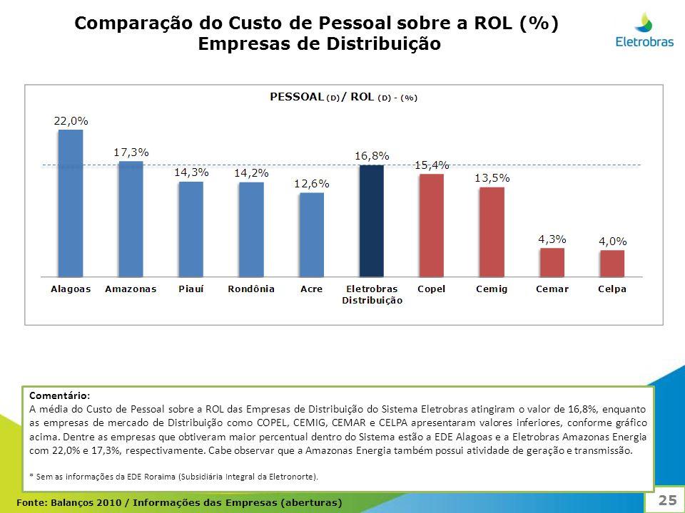Comparação do Custo de Pessoal sobre a ROL (%) Empresas de Distribuição 25 Comentário: A média do Custo de Pessoal sobre a ROL das Empresas de Distribuição do Sistema Eletrobras atingiram o valor de 16,8%, enquanto as empresas de mercado de Distribuição como COPEL, CEMIG, CEMAR e CELPA apresentaram valores inferiores, conforme gráfico acima.