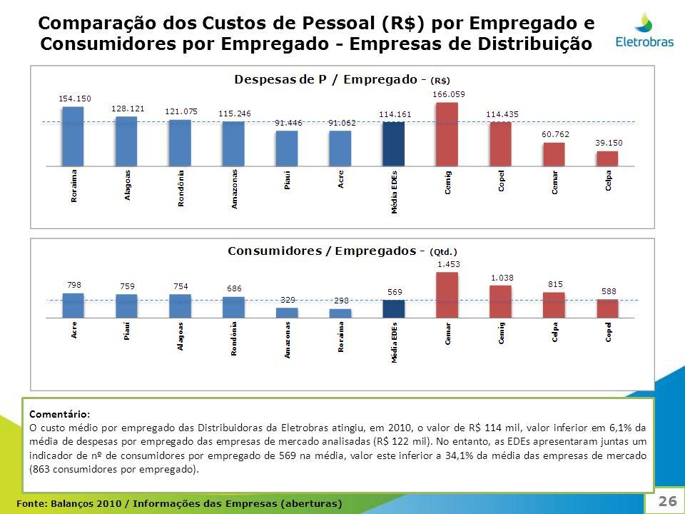 Comparação dos Custos de Pessoal (R$) por Empregado e Consumidores por Empregado - Empresas de Distribuição 26 Comentário: O custo médio por empregado das Distribuidoras da Eletrobras atingiu, em 2010, o valor de R$ 114 mil, valor inferior em 6,1% da média de despesas por empregado das empresas de mercado analisadas (R$ 122 mil).