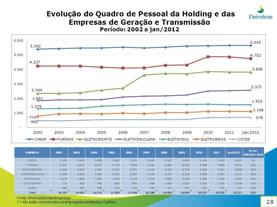 Evolução do Quadro de Pessoal da Holding e das Empresas de Geração e Transmissão Período: 2002 a jan/2012 Fonte: Informações das Empresas (*) Não estão considerados os empregados anistiados (Cedidos) 28