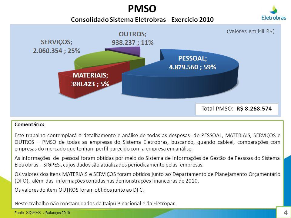 Comentário: As empresas de Geração e Transmissão - Furnas, Eletronorte, Chesf, Eletronuclear e Eletrosul - são responsáveis por 70% do PMSO do Sistema, seguidas pela Amazonas Energia com 14%, Eletrobras com 5%, Cepel com 1%, CGTEE com 1% e demais distribuidoras com 9% das despesas.