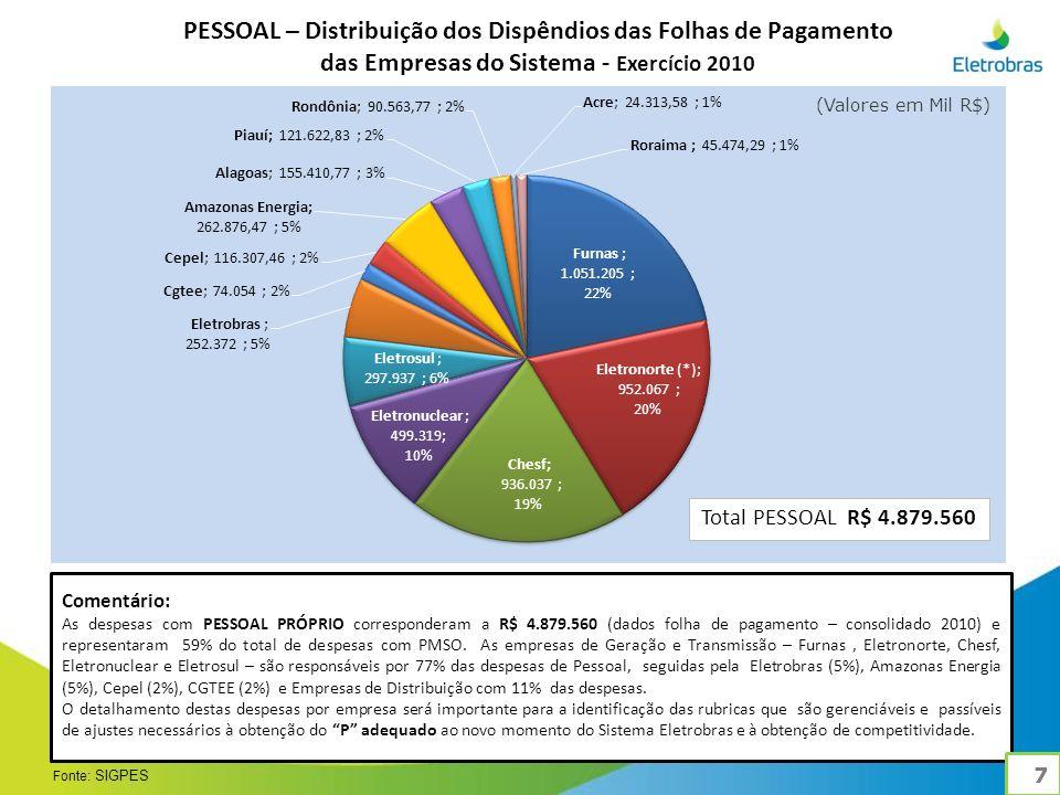 Comentário: As despesas com PESSOAL PRÓPRIO corresponderam a R$ 4.879.560 (dados folha de pagamento – consolidado 2010) e representaram 59% do total de despesas com PMSO.