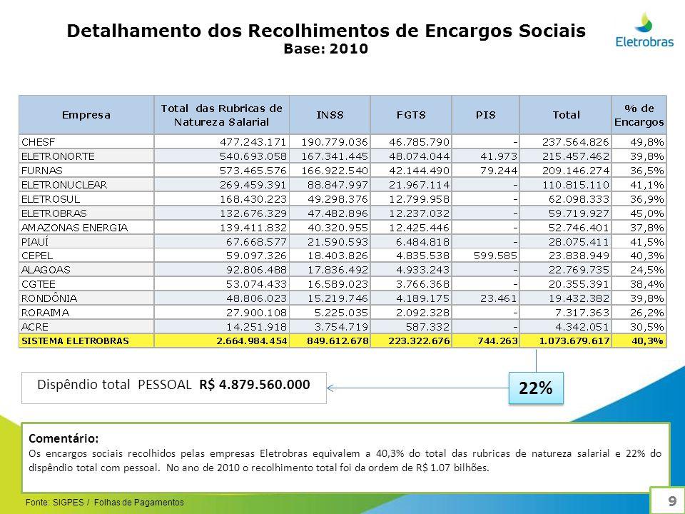 Detalhamento dos Recolhimentos de Encargos Sociais Base: 2010 Comentário: Os encargos sociais recolhidos pelas empresas Eletrobras equivalem a 40,3% do total das rubricas de natureza salarial e 22% do dispêndio total com pessoal.