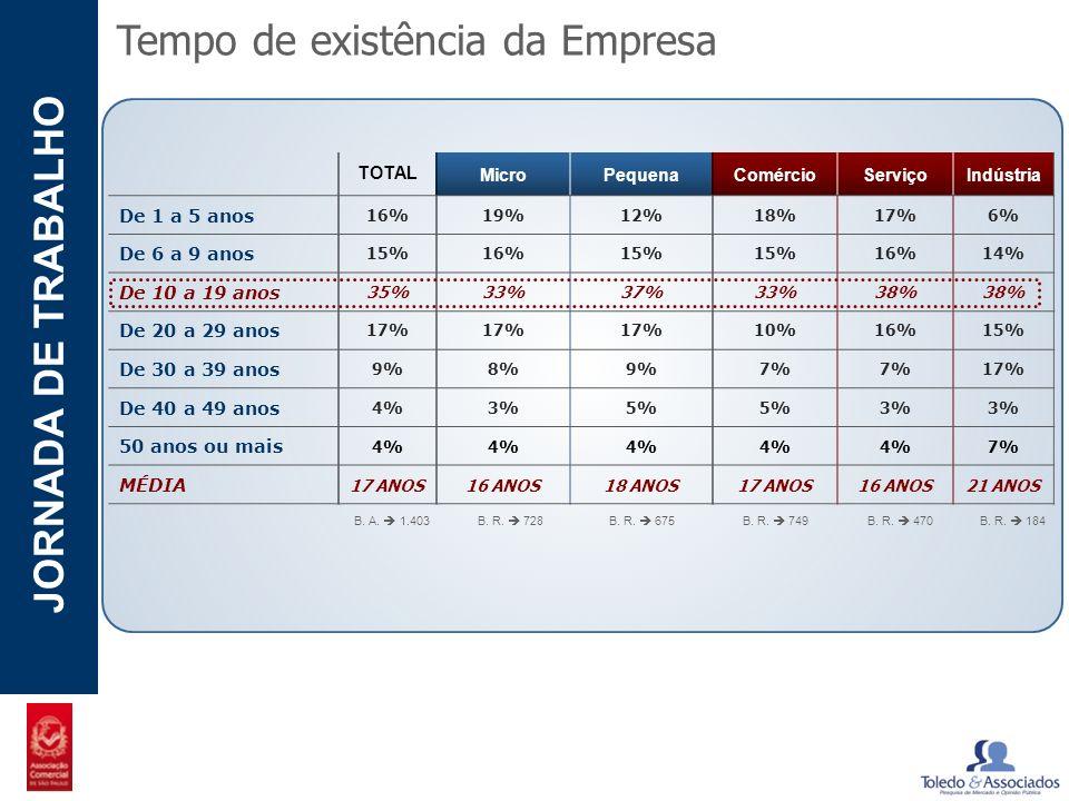 POTENCIAL - LUZIA JORNADA DE TRABALHO TOTAL MicroPequenaComércioServiçoIndústria De 1 a 5 anos 16%19%12%18%17%6% De 6 a 9 anos 15%16%15% 16%14% De 10