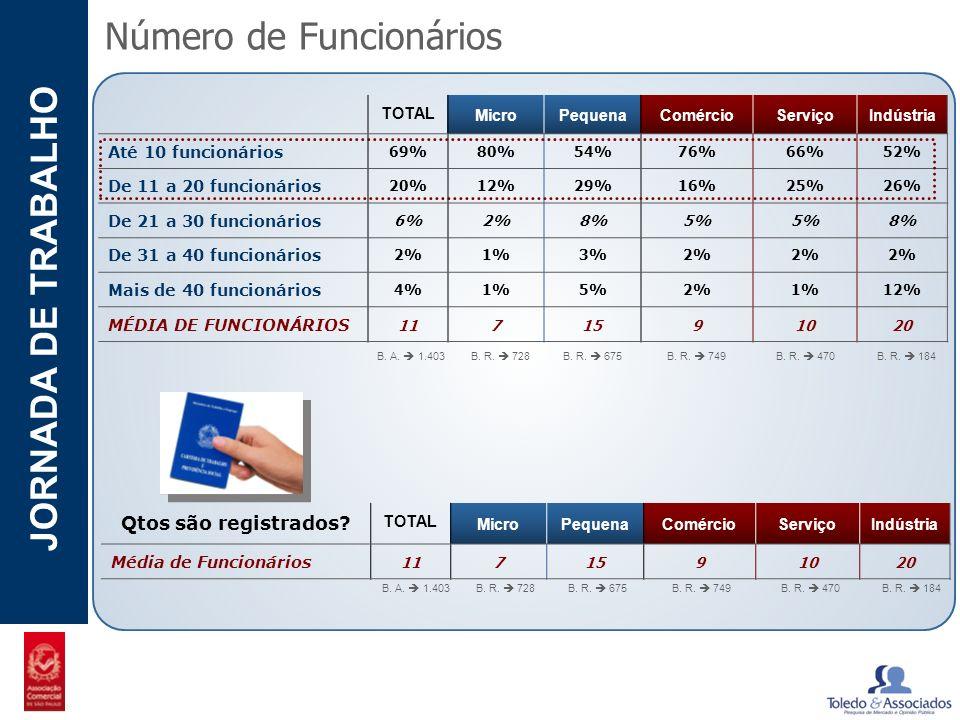 POTENCIAL - LUZIA JORNADA DE TRABALHO Número de Funcionários TOTAL MicroPequenaComércioServiçoIndústria Até 10 funcionários 69%80%54%76%66%52% De 11 a