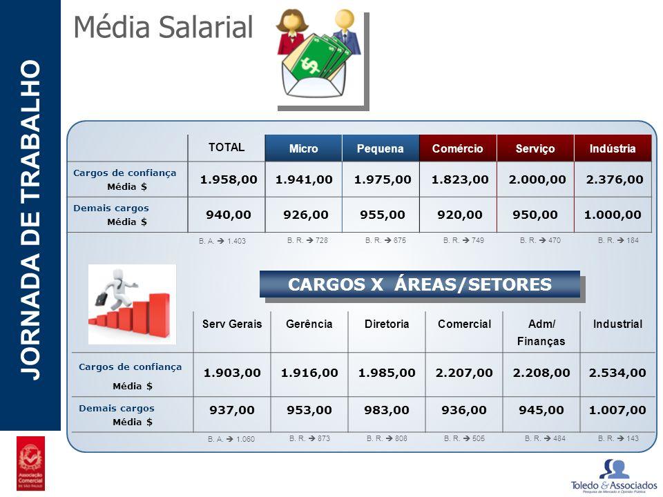 POTENCIAL - LUZIA JORNADA DE TRABALHO Média Salarial TOTAL MicroPequenaComércioServiçoIndústria Cargos de confiança Média $ 1.958,001.941,00 1.975,00