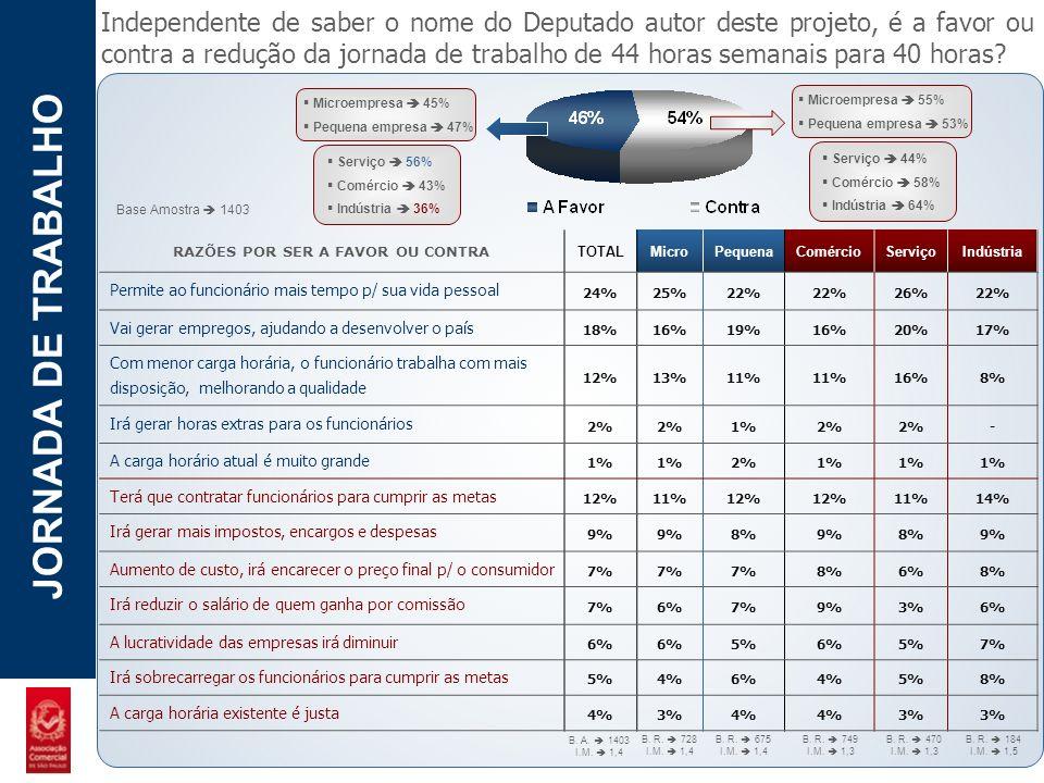 POTENCIAL - LUZIA JORNADA DE TRABALHO Microempresa 45% Pequena empresa 47% Serviço 56% Comércio 43% Indústria 36% Independente de saber o nome do Depu