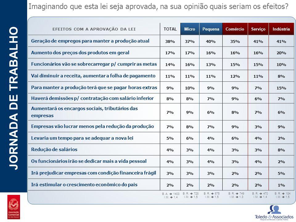 POTENCIAL - LUZIA JORNADA DE TRABALHO Imaginando que esta lei seja aprovada, na sua opinião quais seriam os efeitos? EFEITOS COM A APROVAÇÃO DA LEI TO