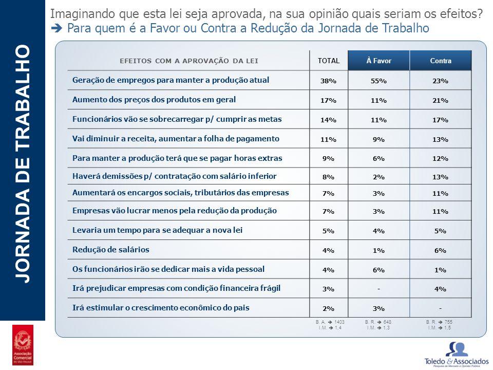 POTENCIAL - LUZIA JORNADA DE TRABALHO Imaginando que esta lei seja aprovada, na sua opinião quais seriam os efeitos? Para quem é a Favor ou Contra a R