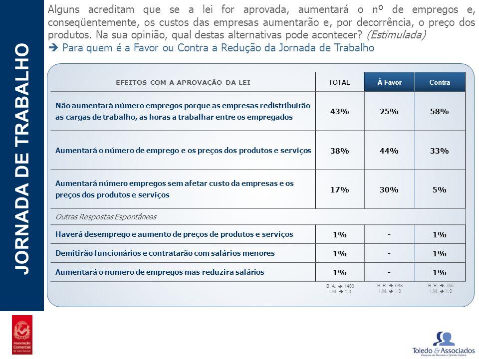 POTENCIAL - LUZIA JORNADA DE TRABALHO Alguns acreditam que se a lei for aprovada, aumentará o nº de empregos e, conseqüentemente, os custos das empres