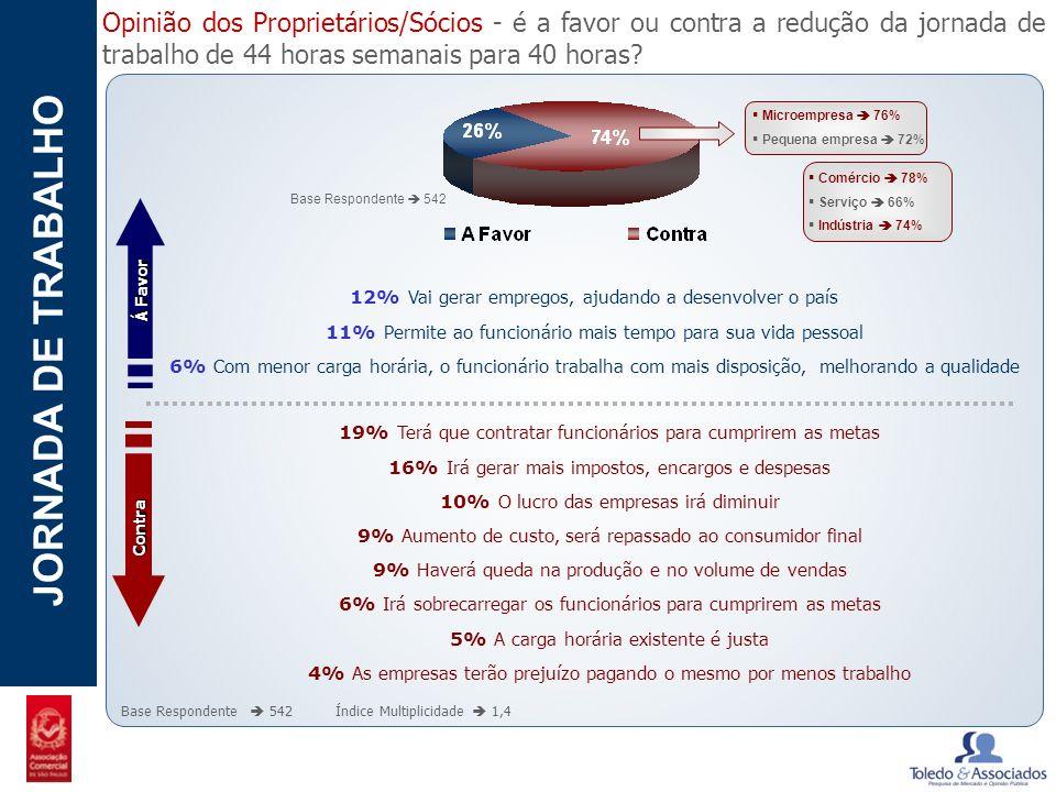 POTENCIAL - LUZIA JORNADA DE TRABALHO Opinião dos Proprietários/Sócios - é a favor ou contra a redução da jornada de trabalho de 44 horas semanais par